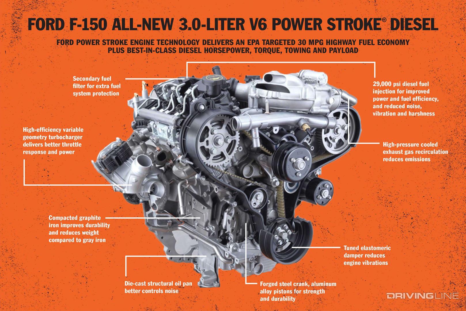 Power Stroke History, Lesson 5: 3 0L | DrivingLine
