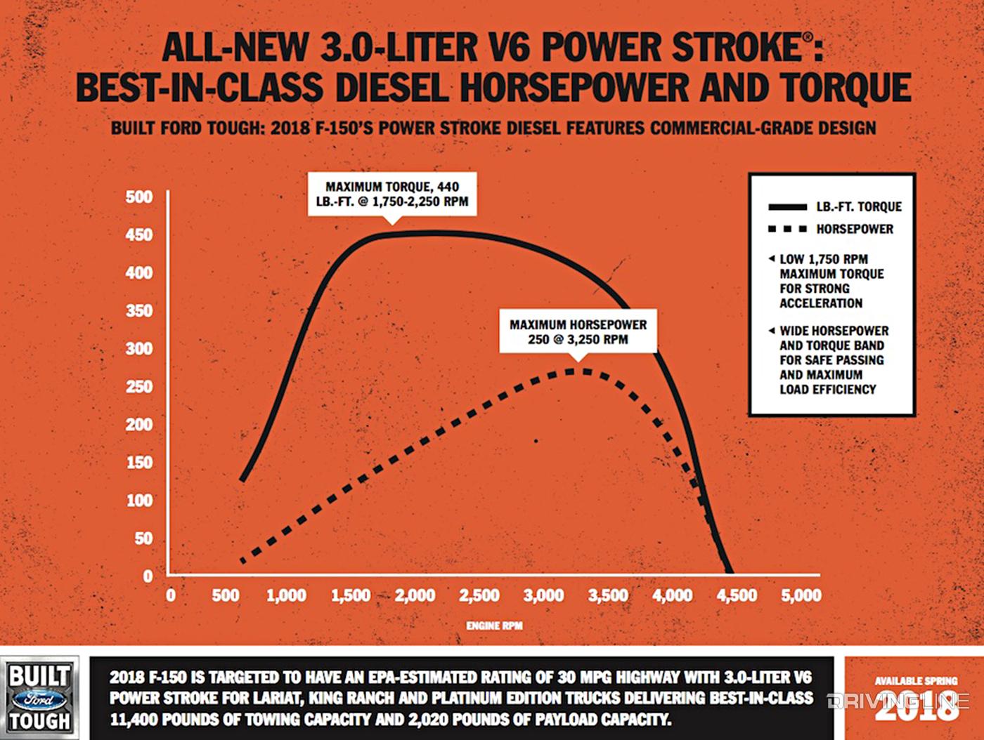 Power Stroke History  Lesson 5  3 0l
