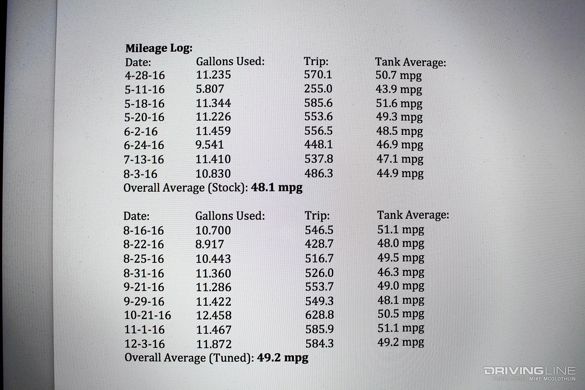 mpg log
